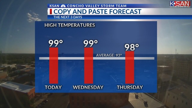 Hot week to continue, Keeping an eye on Labor Day rain chances (TUE. 8/28)